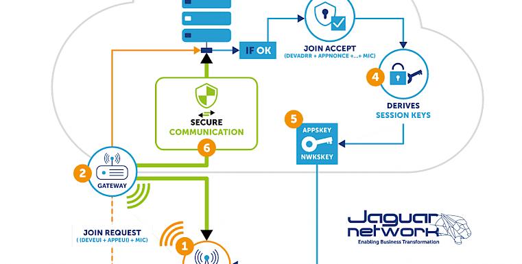 IoT : Le réseau LoRaWAN In a nutshell #2