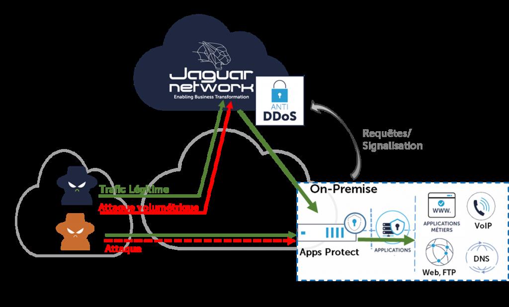 """Contrer la Cyber-attack avec la solution Jaguar Network """"Apps Protect"""""""