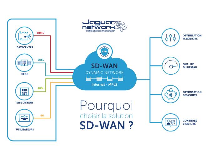 Pourquoi choisir le SD-WAN ?