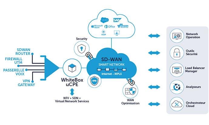 C'est quoi le SD-WAN par Jaguar Network