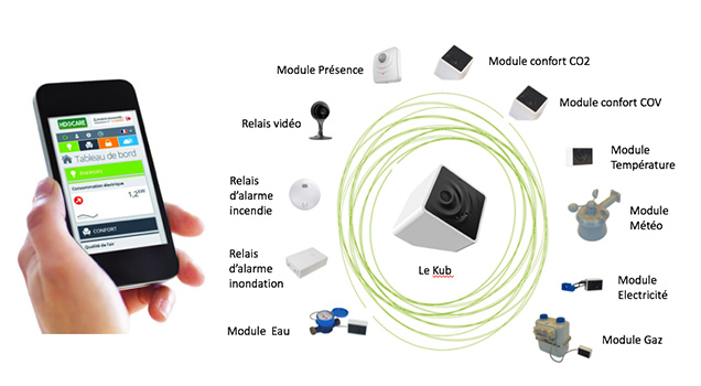 Gamme Telemetry Indoor capteurs Jaguar Network