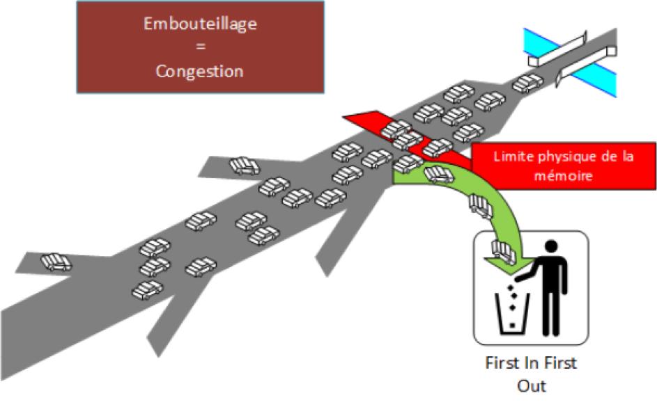 width=600 height=372></noscript><br> En interprétant le schéma ci-dessus, la congestion est la saturation d'une interface (souvent l'interface de sortie du réseau). Cette saturation dépassant lz capacité de mémorisation (file d'attente), l'équipement applique la loi de base FIFO (First In First Out). Le premier arrivé est le premier sorti.</p><p> En cas de DROP (Poubelisation) de paquets de type VOIP ou visioconférence, certains services vont être gravement impactés.<br> Afin de comprendre la QoS, il est utile de donner quelques définitions :<br> Un flux de données est caractérisé selon les 4 paramètres suivants :</p><ul><li><strong>Bandwidth</strong><ul><li><strong>Bande passante</strong></li><li>Exemple : 2Mbps</li></ul></li></ul><ul><li><strong>Delay</strong><strong>(Latence)</strong><ul><li><strong>Temps de transit référence</strong>d'un paquet sur un support donné (Fibre, Lien satellitaire)</li><li>Exemple : 100ms</li></ul></li></ul><ul><li><strong>Jitter</strong><strong>(Gigue)</strong><ul><li><strong>Variation du temps de transi</strong>t sur un support donné</li><li>Exemple : le temps de transit varie entre 80 et 120ms, le Jitter sera donc de 40ms</li><li>Temps de transit = Latence + Gigue</li></ul></li></ul><ul><li><strong>Loss</strong><ul><li><strong>Pourcentage de perte</strong></li><li>Exemple : 1%</li></ul></li></ul><p> La qualité du trafic est dépendante des caractéristiques ci-dessous, voici quelques exemples :</p><ul><li style=