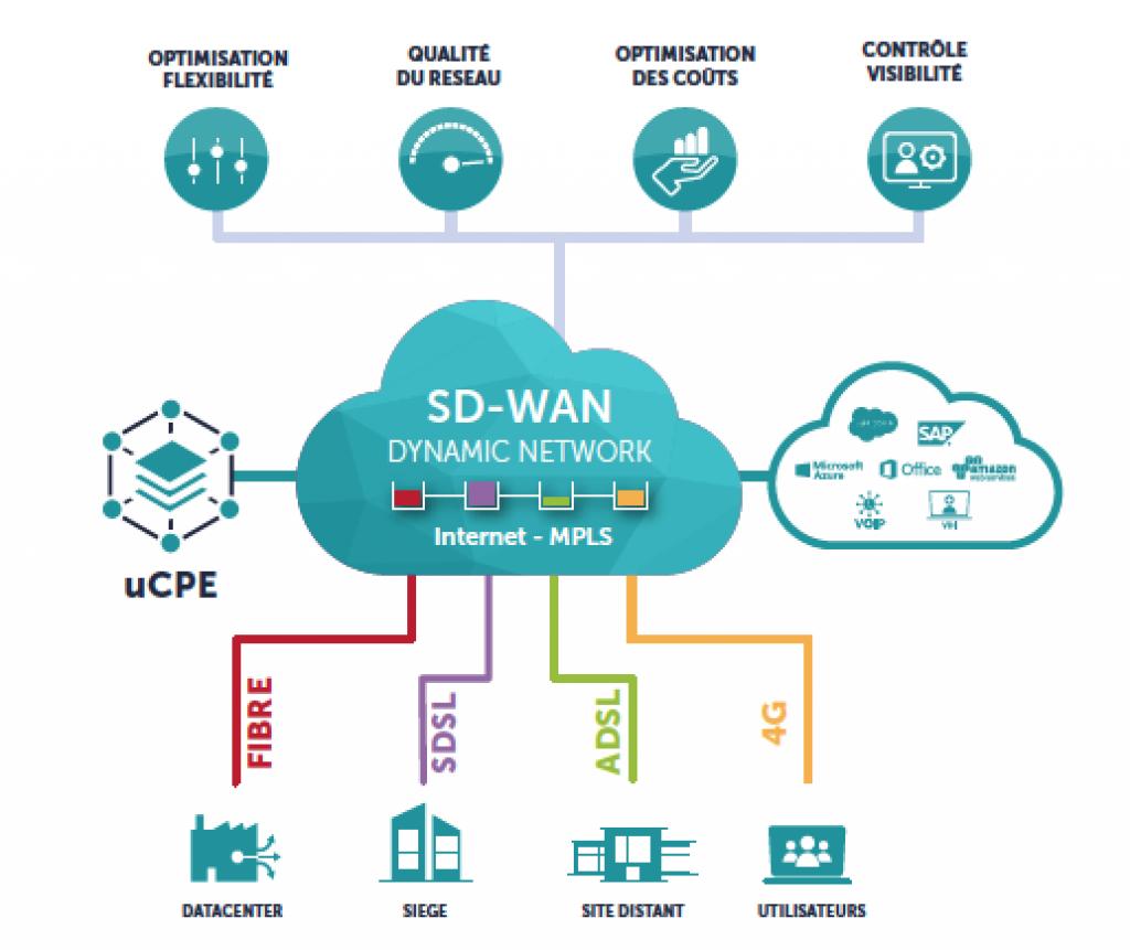 architecture réseau avec SD-WAN
